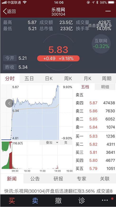 连续两天跌停后,乐视网股价反转一度涨停