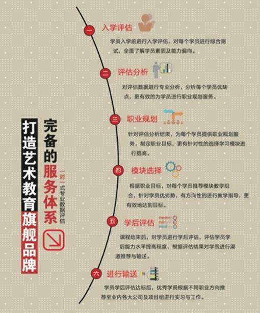 北京电影学院北京培训中 心教学体系