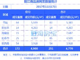 11.17阳江楼盘成交价格明细