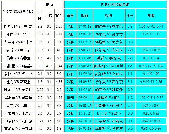 独家-胜负彩18023期相同赔率:皇家社会博胆 那不勒斯不稳!