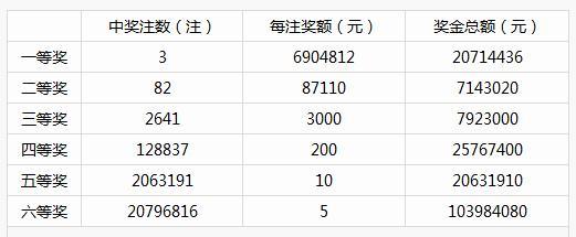 昨晚 山东一人10元独揽690万头奖 站点详细位置曝光!