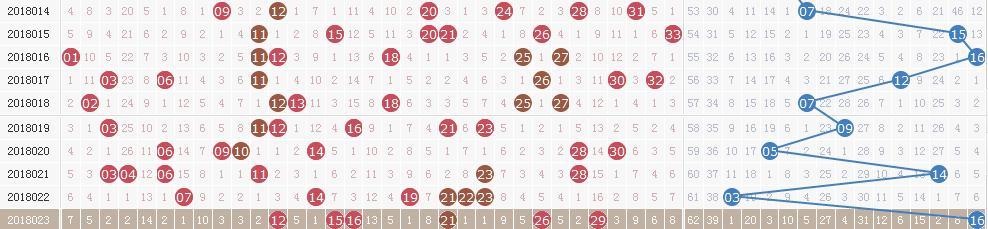 双色球18024期开奖详情:头奖9注748万 奖池4.3亿