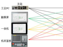 山东易码智能:为行业提供基于实时工业以太网的自动化控制系统解决方案