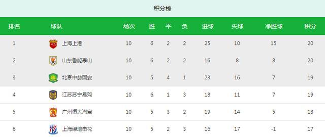 中超最新夺冠赔率曝光:山东鲁能时隔8年再夺冠?