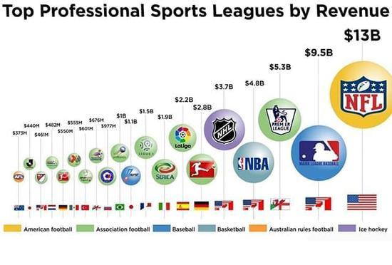 NBA总裁乃最具共产思想高管?工资在球员中仅排第122