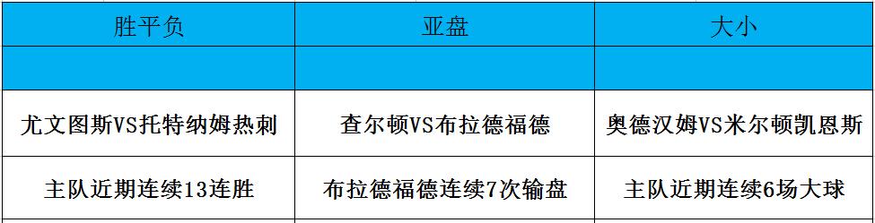 2月13日竞彩极限数据提点:尤文主场优势恐怖