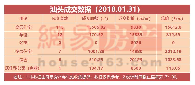 1月31号汕头共成交97套住宅 均价为8671元/㎡