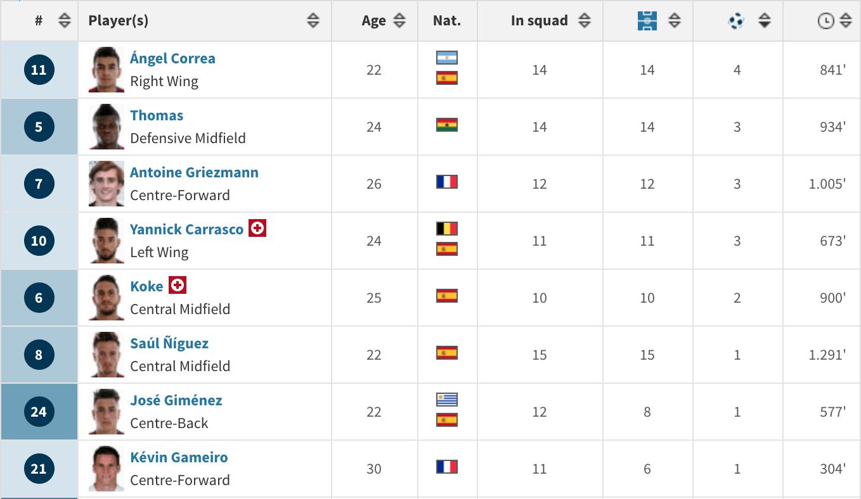 马竞本赛季仅有8人取得过进球,队内射手王科雷亚也不过只有4球入账,而头号球星格里兹曼只贡献了3球