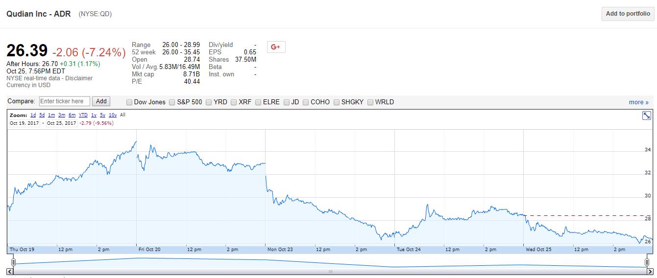 趣店上市后股价大起大落,周三再跌7%创新低
