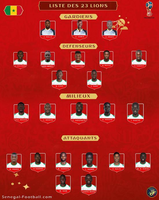 塞内加尔世界杯23人:利物浦大杀器 五大联赛14人