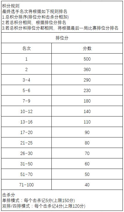 详细积分规则表,图片来自网络