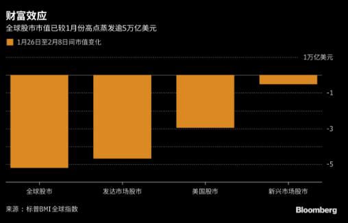 看图:全球股市市值较高点蒸发逾5万亿美元