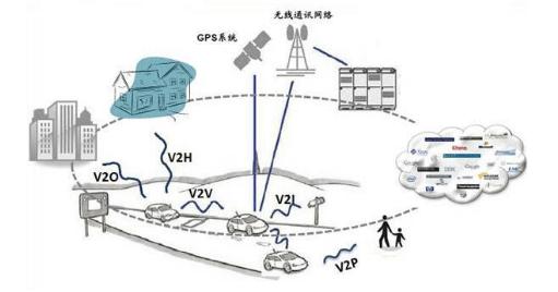 人工智能+北斗定位技术 车联网行业迎来大革命