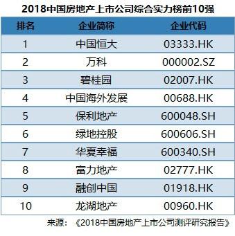 中国恒大登顶2018中国房地产上市公司百强