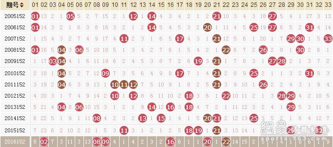 独家-易红双色球第17152期历史同期走势解析