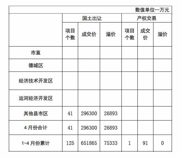 4月份全市国土出让及产权交易成交金额29.63亿元