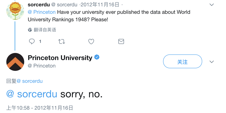 普林斯顿大学否认曾在1948年进行过世界大学排名/twitter