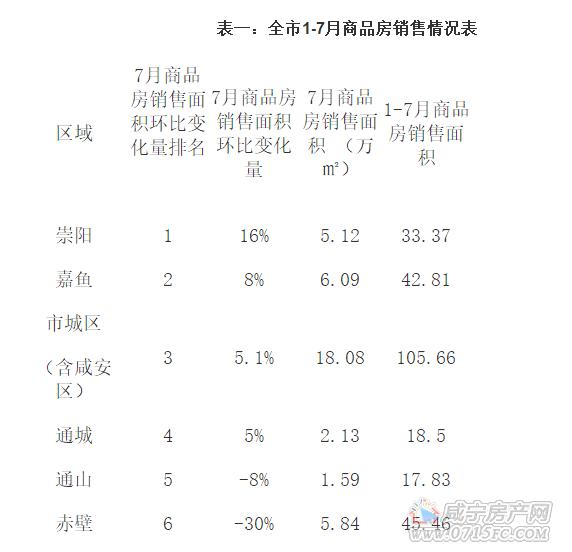 全咸宁市1-7月商品房情况:城区商品房销量突破百万大关
