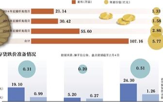 獐子岛称扇贝被饿死 股票复牌跌停负债率将攀升至88%