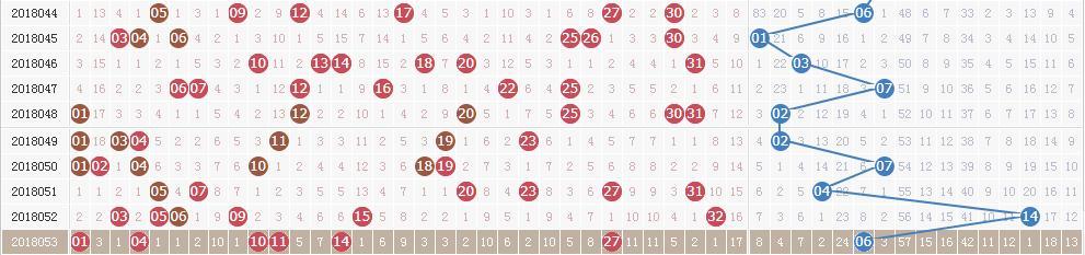 双色球第18054期开奖详情:头奖4注1000万 奖池超10亿