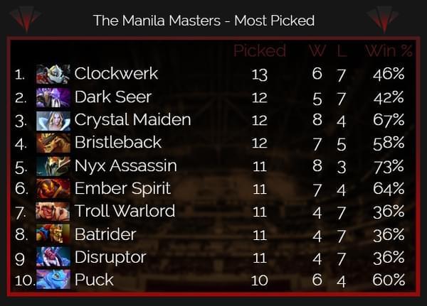 马尼拉大师赛英雄数据:司夜刺客胜率第一