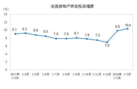 一季度房地产开发投资21291亿增长10.4% 创3年新高