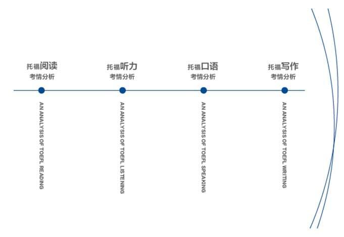 2016.9-2017.3托福考情分析