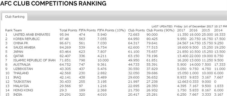 捷报!AFC技术分中国排东亚第2 中超获3+1亚冠名额