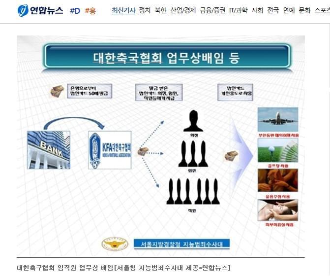 韩足协再曝丑闻 官员挪上亿公款用于酒吧等娱乐
