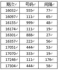 网易数读-我们统计了4694期号码 发现排列三将开出这一注