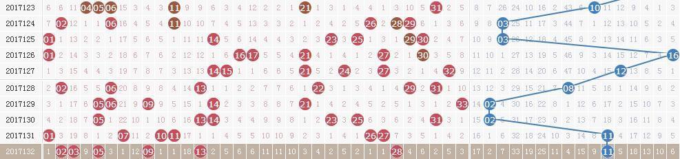 双色球第17133期开奖快讯:蓝球11号连开三期
