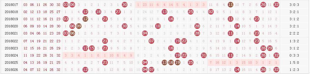 双色球近期走势暗藏规律 5张图助你锁定本期头奖