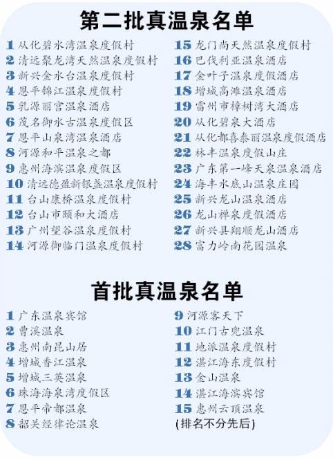 你泡的是真温泉吗?惠州有7家温泉认证为真温泉