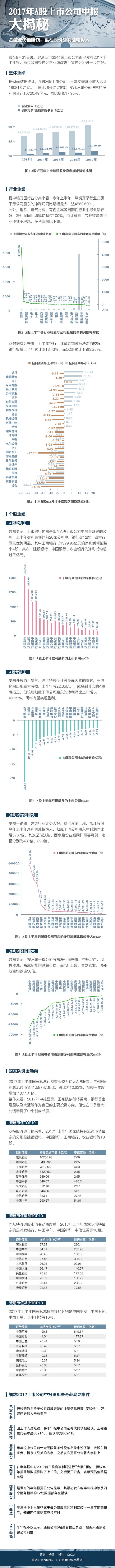 2017年A股上市公司中报大揭秘:金融业仍最赚钱