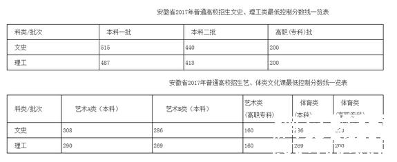 2017安徽高考分数线公布:一本理487分 文515分