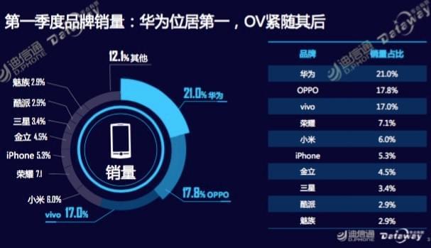 迪信通一季度手机销量:华为OV占比超过50%