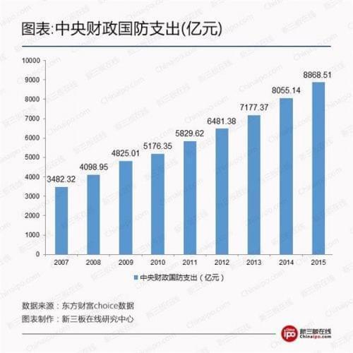 资料图:中国财政国防支出