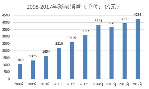 17年中国彩票销售超4000亿 公益金制度趋透明化