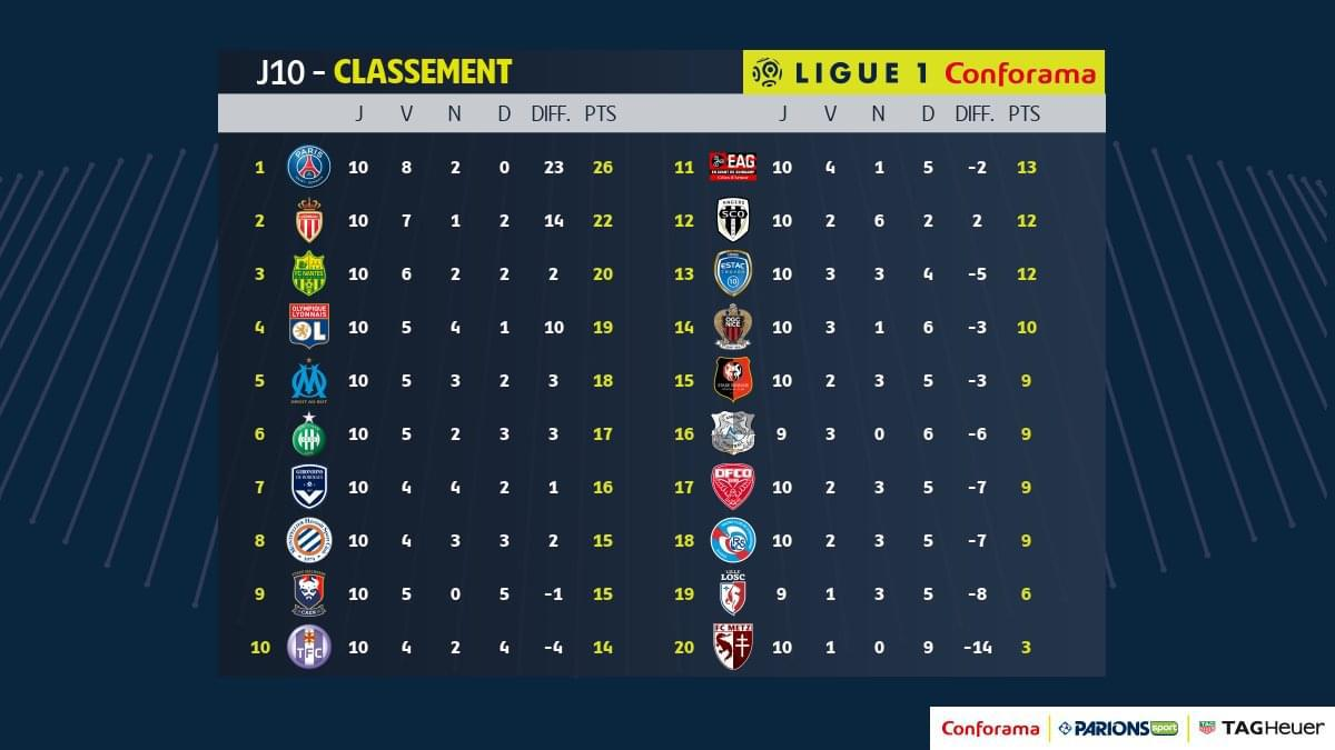 法甲联赛目前积分榜,南特排名第三