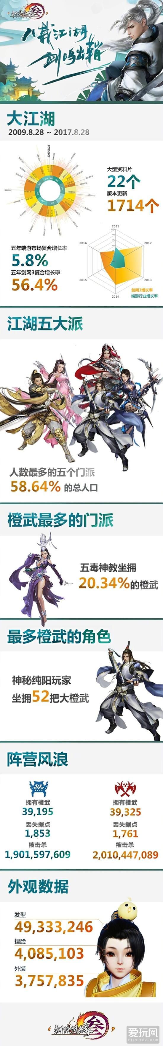 《剑网3》重置版九月开测 客户端大小至少70G
