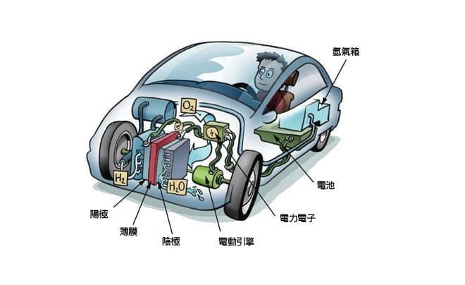 突破困境的前行 氢燃料电池商业化已经上路