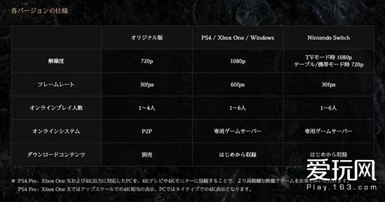 爱玩游戏早报:《黑暗之魂 重制版》将支持4K分辨率