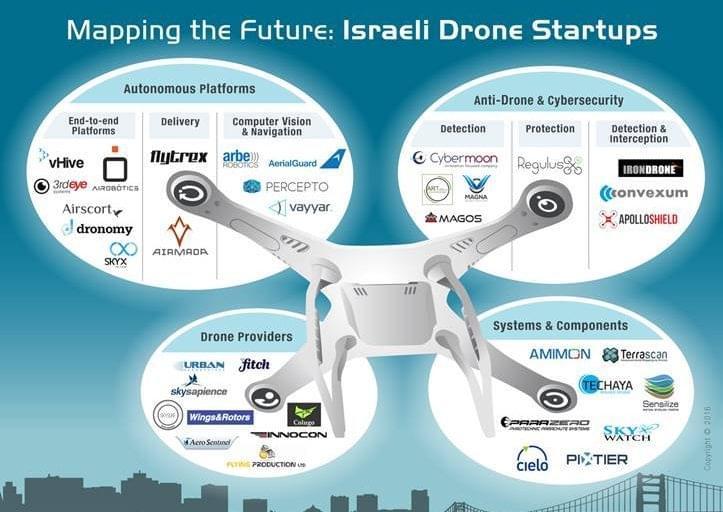 以色列无人机行业发展迅速资讯看灰机网 第4张