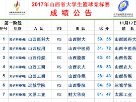 2017年山西省大学生篮球锦标赛战火持续