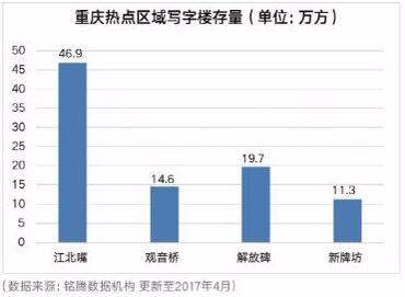 未来重庆高端商务市场需求大  观音桥商务实力领跑重庆