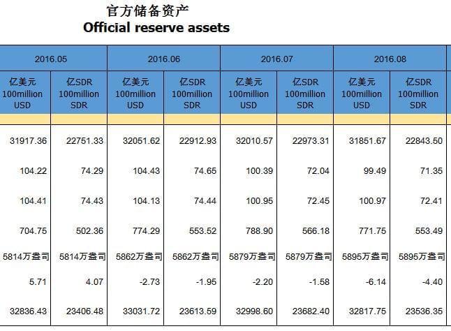 中国外汇储备