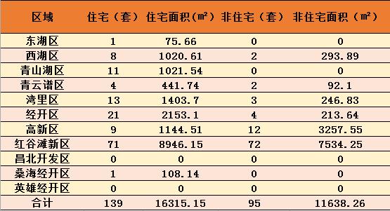9月27日南昌新房成交234套