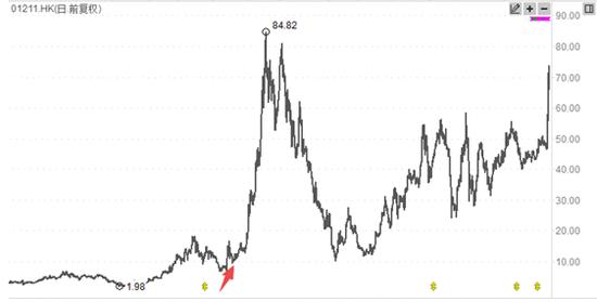 巴菲特又给投资者上一课 持这只中国股票9年赚8倍