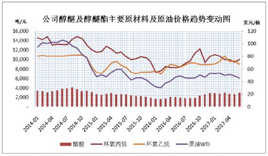 怡达股份IPO:存在主要原材料价格波动风险