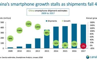 史上首次!中国智能手机总出货量下滑